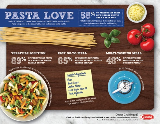 barilla infographic