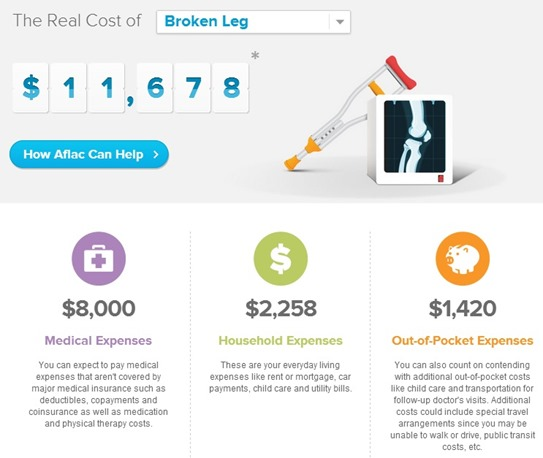 The Real Cost of a Broken Leg