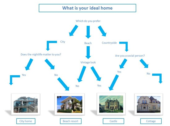 ideal home flow chart