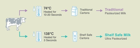 Milk Unleashed Review &How Shelf Safe Milk Works