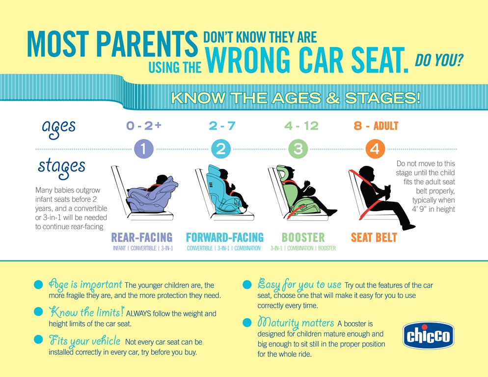 Are You Using The Right Car Seat